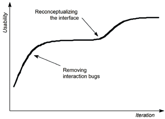 Figure 1 Usability will typically go up for each iteration (Nielsen 1993)
